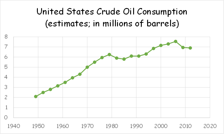crude-oil-consumption-graph